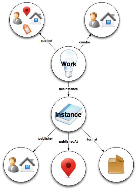 BIBFRAME basic schema