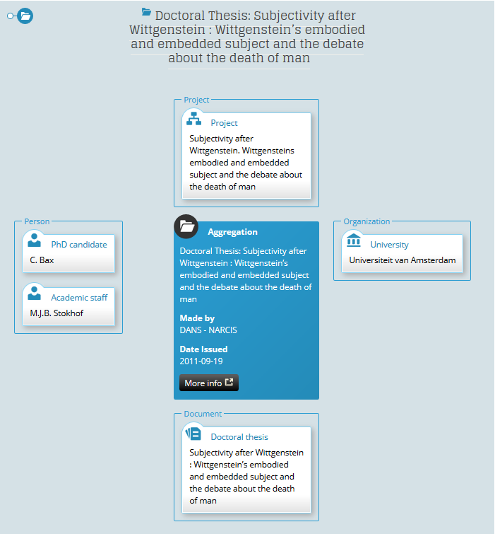 Example of NARCIS Enhanced Publications